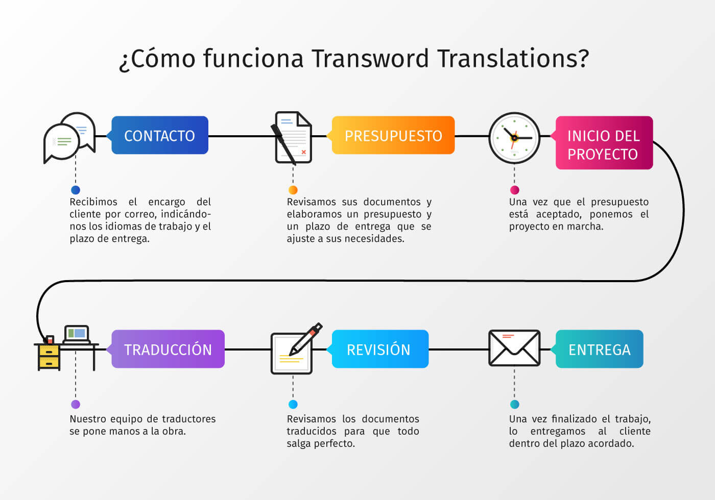 Como funicionamos en Transword Translations