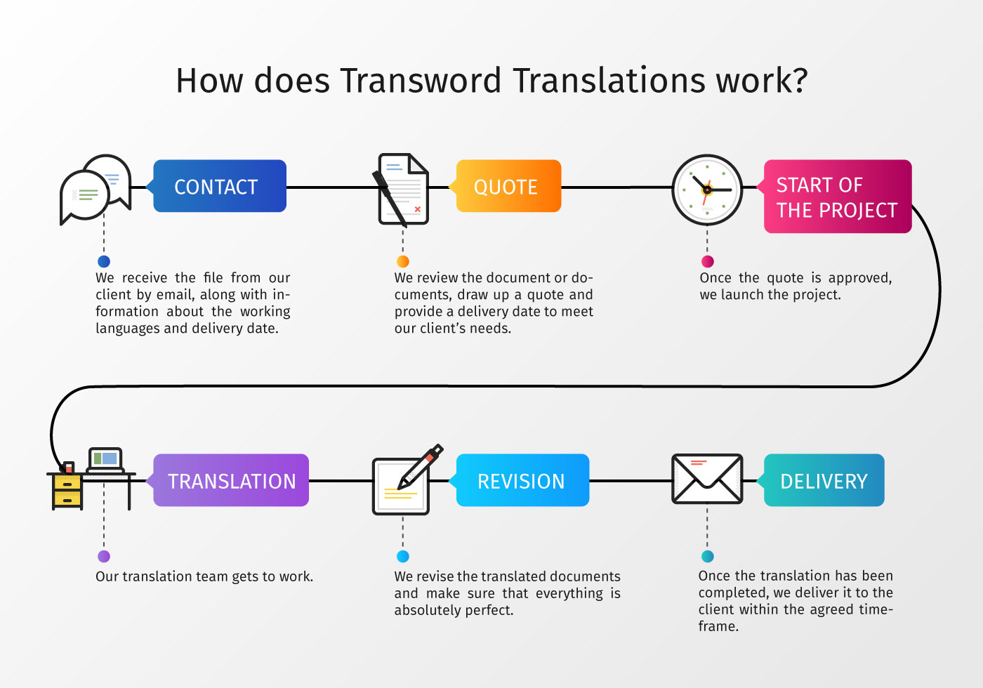 How does Transword Translations work?