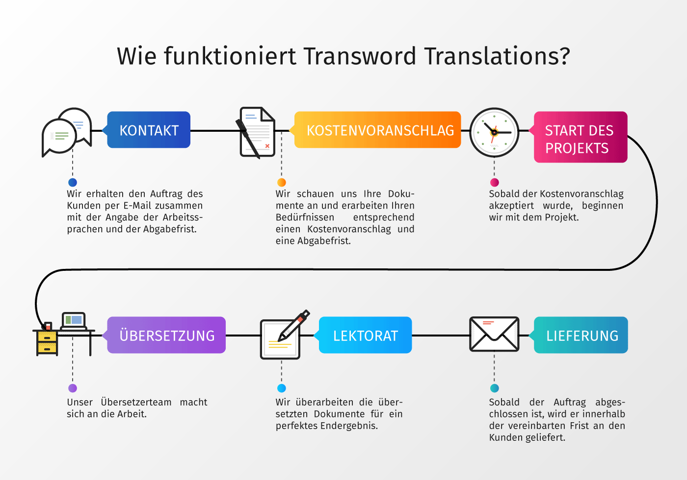 Wie funktioniert Transword Translations?
