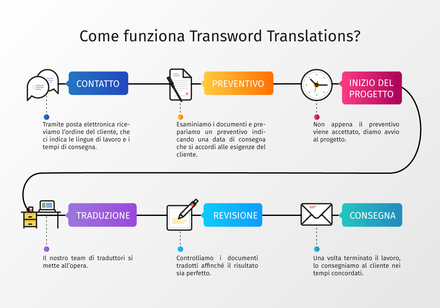 Come funziona Transword Translations?