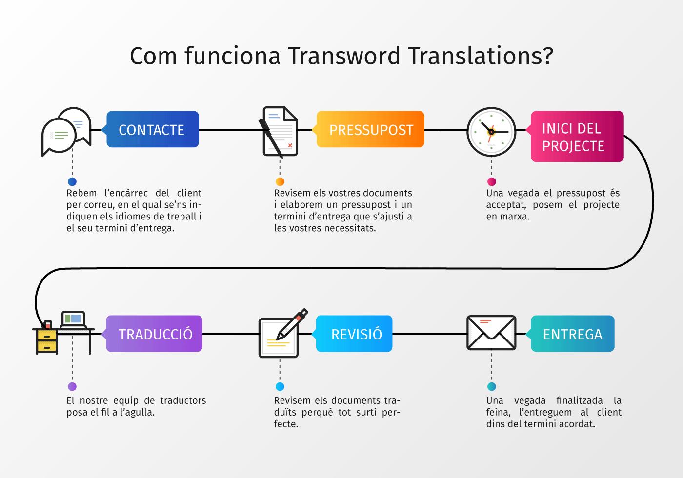 Com funciona Transword Translations?